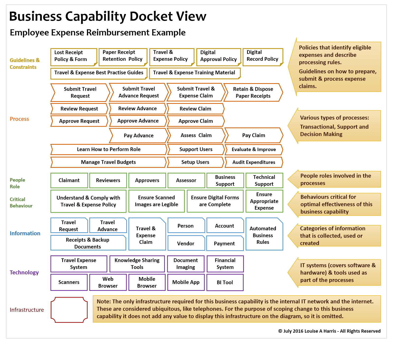 Business Capability Docket View