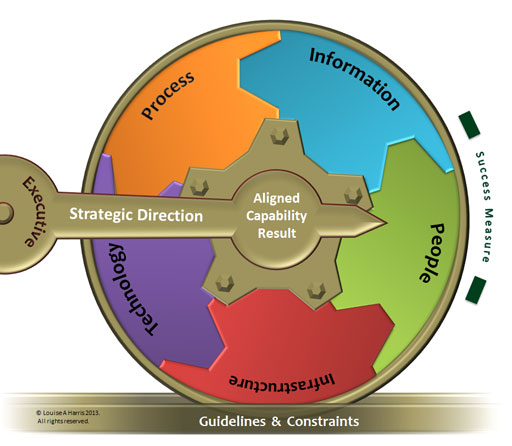 Use Business Capability Alignment Wheel to Implement Strategy